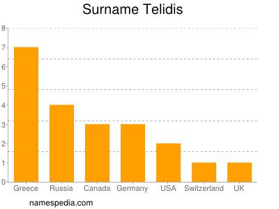 Surname Telidis