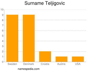 Surname Teljigovic