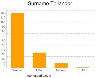Surname Tellander