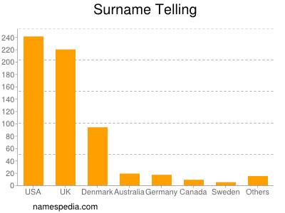 Surname Telling