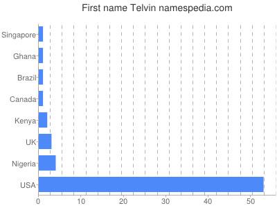 Given name Telvin
