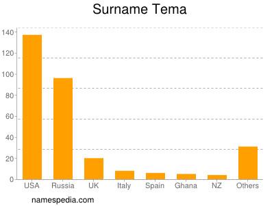 Surname Tema
