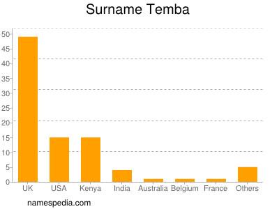Surname Temba