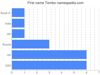 Given name Tembo