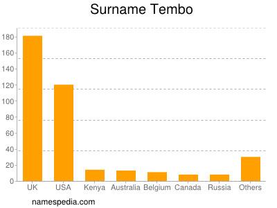 Surname Tembo