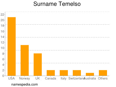 Surname Temelso