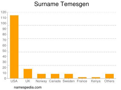 Surname Temesgen