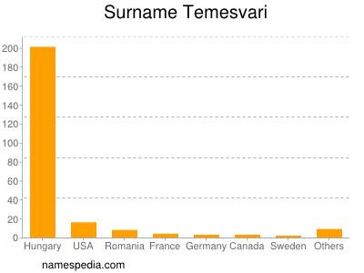 Surname Temesvari