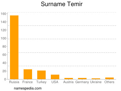 Surname Temir