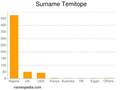 Surname Temitope