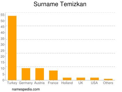 Surname Temizkan