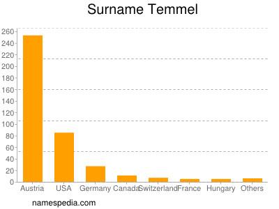 Surname Temmel