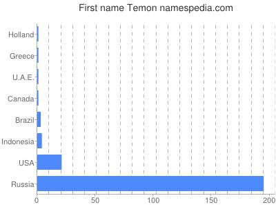 Given name Temon