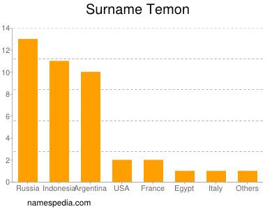 Surname Temon