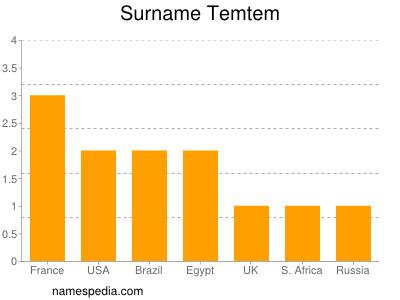 Surname Temtem