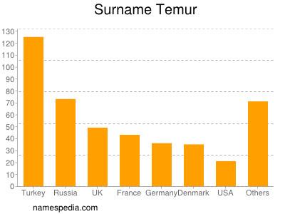 Surname Temur