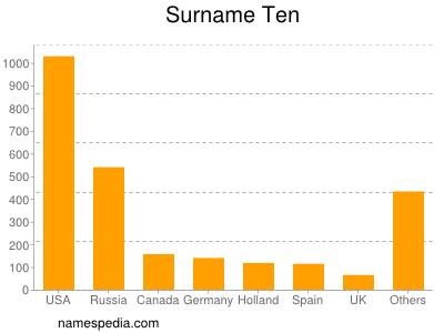 Surname Ten