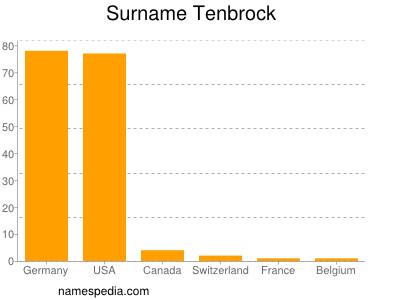 Surname Tenbrock