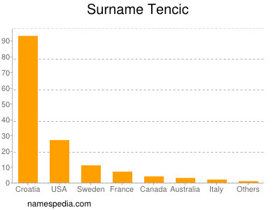 Surname Tencic