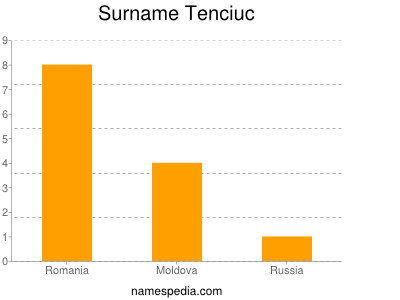 Surname Tenciuc