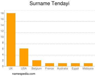 Surname Tendayi