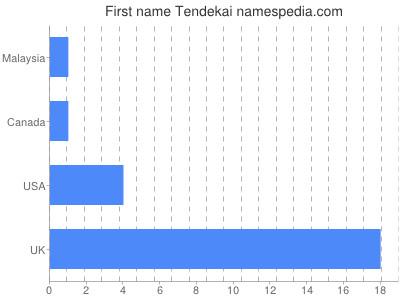 Given name Tendekai