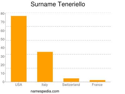 Surname Teneriello