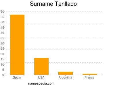 Surname Tenllado