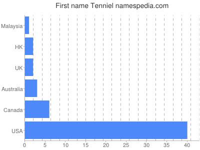 Given name Tenniel