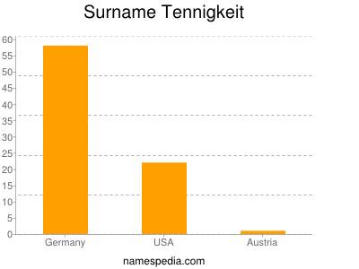 Surname Tennigkeit
