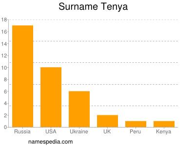 Surname Tenya