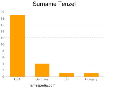 Surname Tenzel
