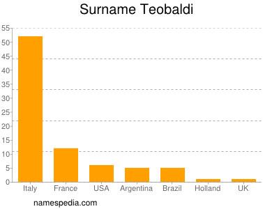 Surname Teobaldi