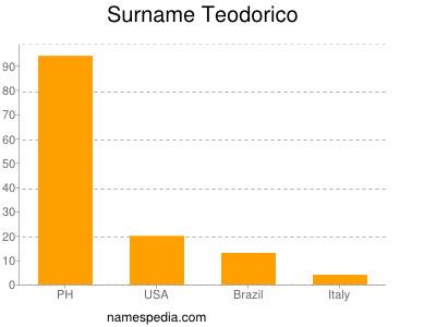 Surname Teodorico