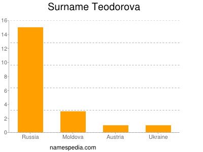 Surname Teodorova