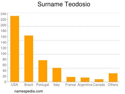 Surname Teodosio