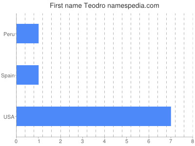 Given name Teodro