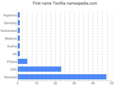 Given name Teofilia