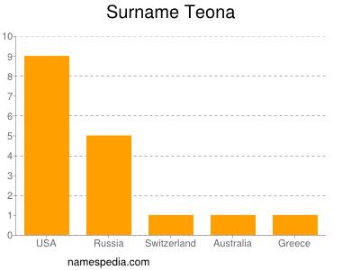 Surname Teona