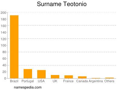 Surname Teotonio