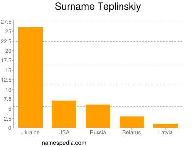 Surname Teplinskiy