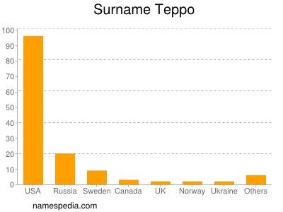 Surname Teppo