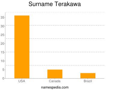 Surname Terakawa