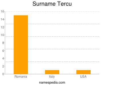 Surname Tercu