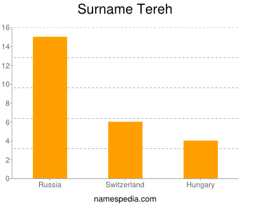 Surname Tereh