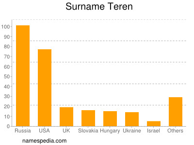 Surname Teren