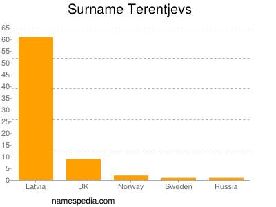Surname Terentjevs