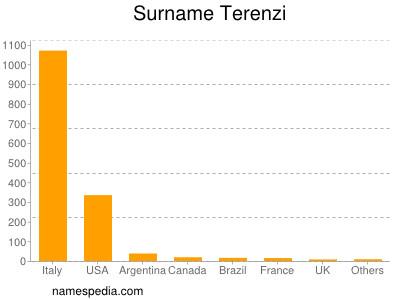 Surname Terenzi