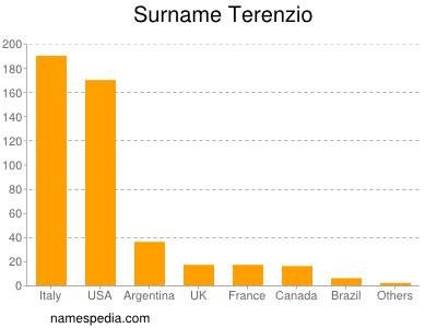 Surname Terenzio
