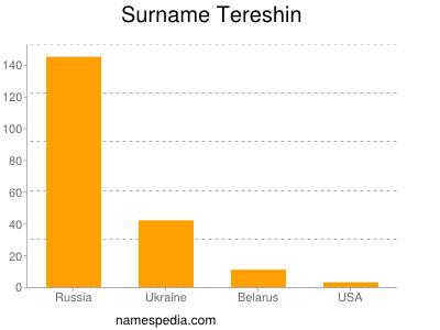 Surname Tereshin